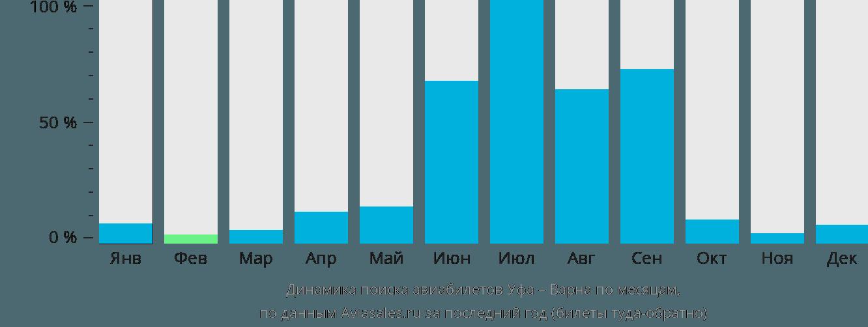 Динамика поиска авиабилетов из Уфы в Варну по месяцам