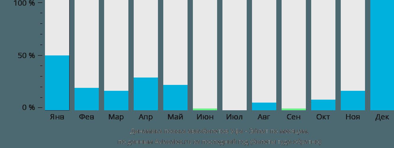 Динамика поиска авиабилетов из Уфы в Овду по месяцам