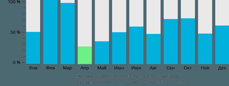 Динамика поиска авиабилетов из Ургенча по месяцам