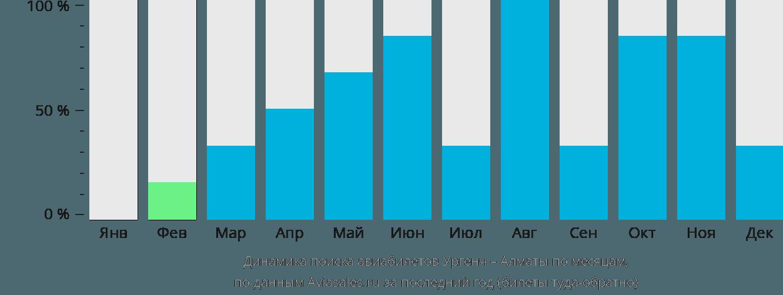 Динамика поиска авиабилетов из Ургенча в Алматы по месяцам
