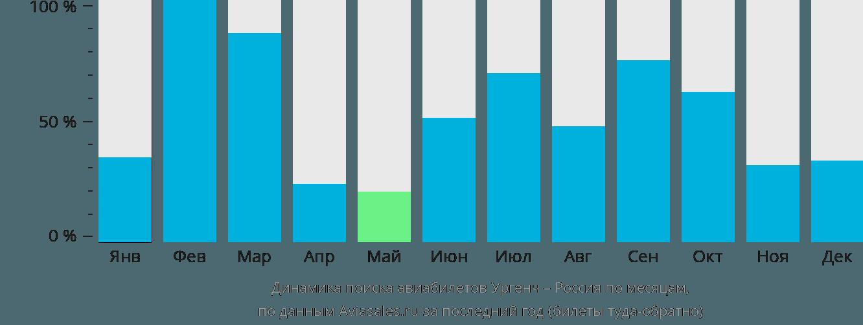 Динамика поиска авиабилетов из Ургенча в Россию по месяцам