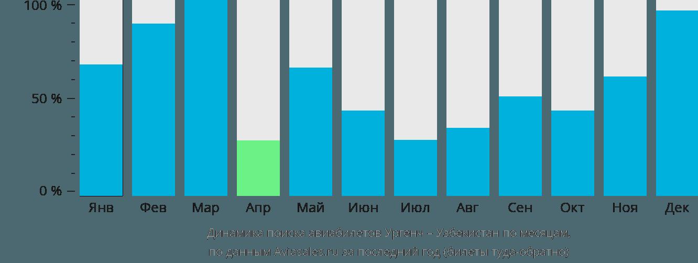 Динамика поиска авиабилетов из Ургенча в Узбекистан по месяцам