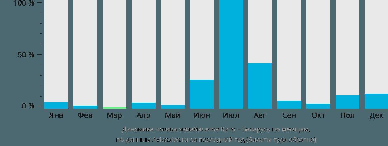 Динамика поиска авиабилетов из Кито в Беларусь по месяцам