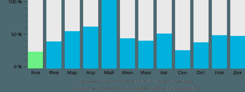 Динамика поиска авиабилетов из Кито в Куэнку по месяцам