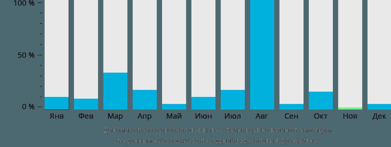 Динамика поиска авиабилетов из Кито во Франкфурт-на-Майне по месяцам
