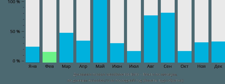 Динамика поиска авиабилетов из Кито в Манту по месяцам