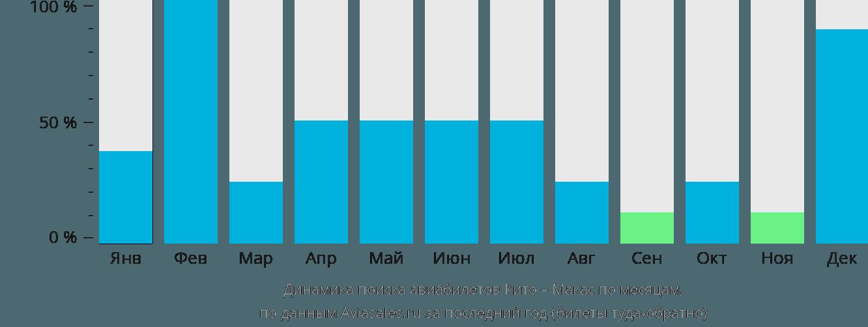 Динамика поиска авиабилетов из Кита в Макас по месяцам