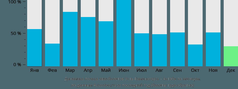 Динамика поиска авиабилетов из Усть-Каменогорска в Актобе по месяцам
