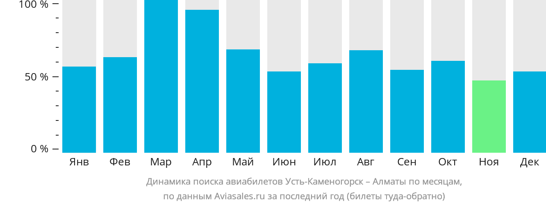 Динамика поиска авиабилетов из Усть-Каменогорска в Алматы по месяцам