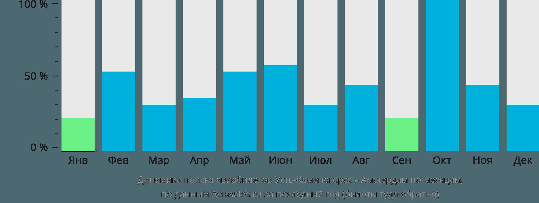 Динамика поиска авиабилетов из Усть-Каменогорска в Амстердам по месяцам