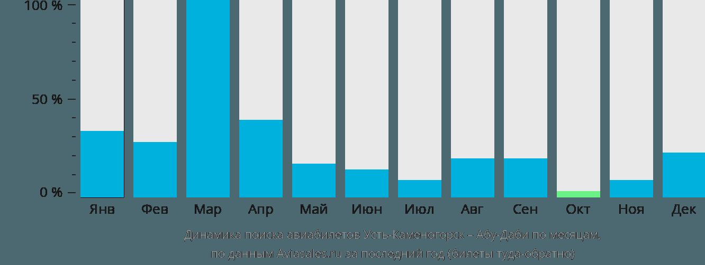 Динамика поиска авиабилетов из Усть-Каменогорска в Абу-Даби по месяцам