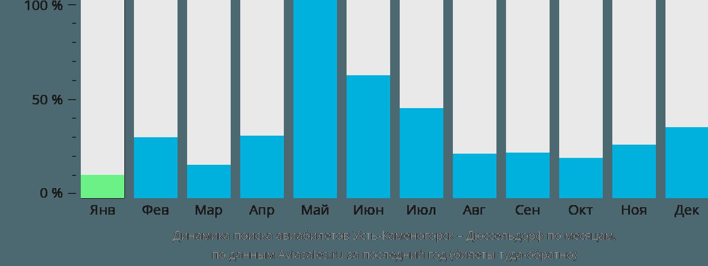 Динамика поиска авиабилетов из Усть-Каменогорска в Дюссельдорф по месяцам