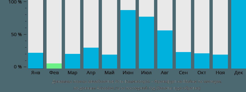 Динамика поиска авиабилетов из Усть-Каменогорска во Франкфурт-на-Майне по месяцам