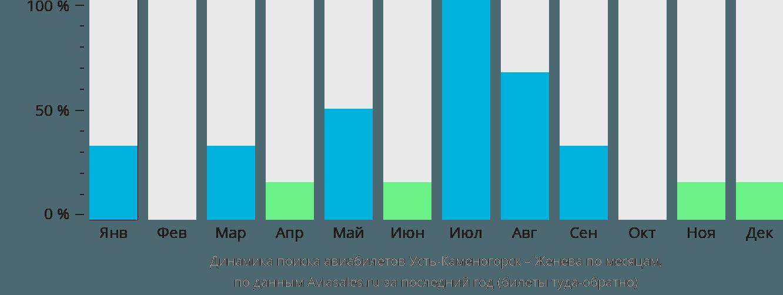 Динамика поиска авиабилетов из Усть-Каменогорска в Женеву по месяцам