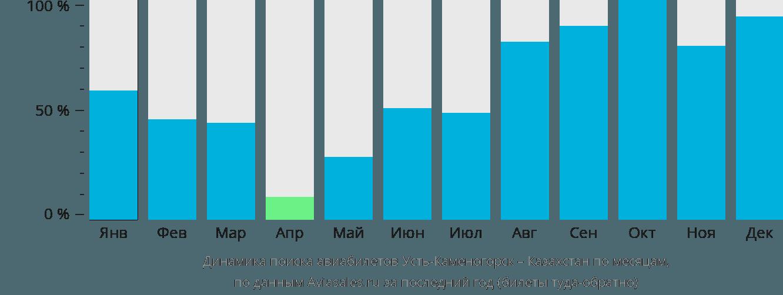 Динамика поиска авиабилетов из Усть-Каменогорска в Казахстан по месяцам