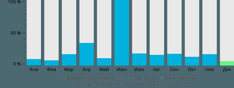 Динамика поиска авиабилетов из Усть-Каменогорска в Париж по месяцам
