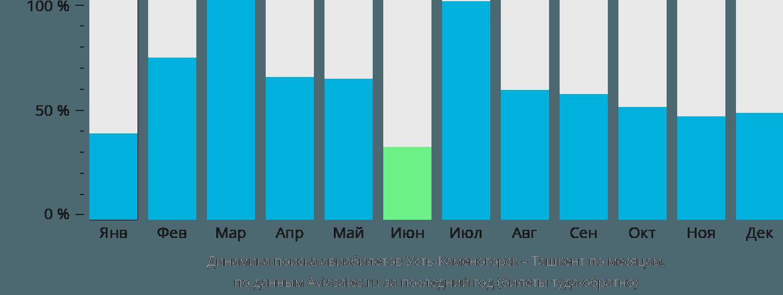 Динамика поиска авиабилетов из Усть-Каменогорска в Ташкент по месяцам