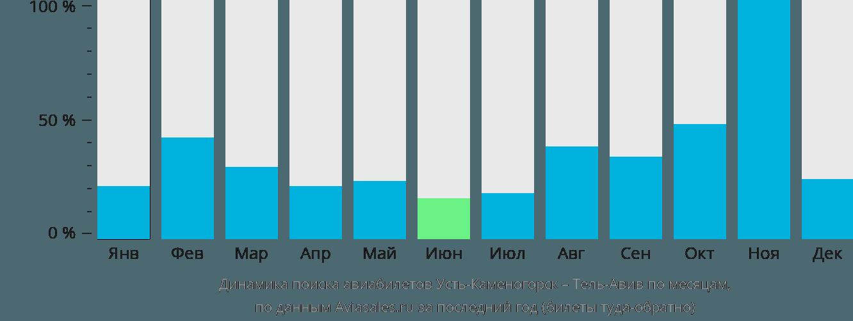 Динамика поиска авиабилетов из Усть-Каменогорска в Тель-Авив по месяцам