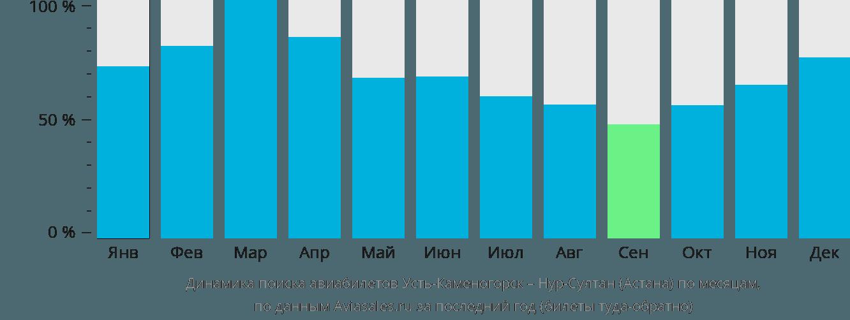 Динамика поиска авиабилетов из Усть-Каменогорска в Нур-Султан (Астана) по месяцам