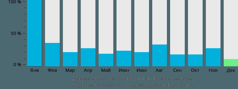 Динамика поиска авиабилетов из Усть-Кута в Москву по месяцам