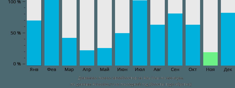 Динамика поиска авиабилетов из Аль-Улы по месяцам