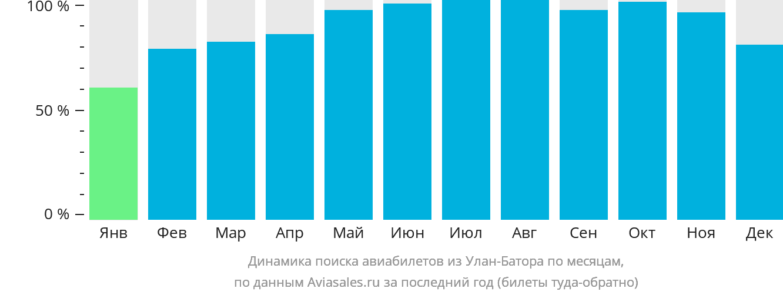 Динамика поиска авиабилетов из Улан-Батора по месяцам
