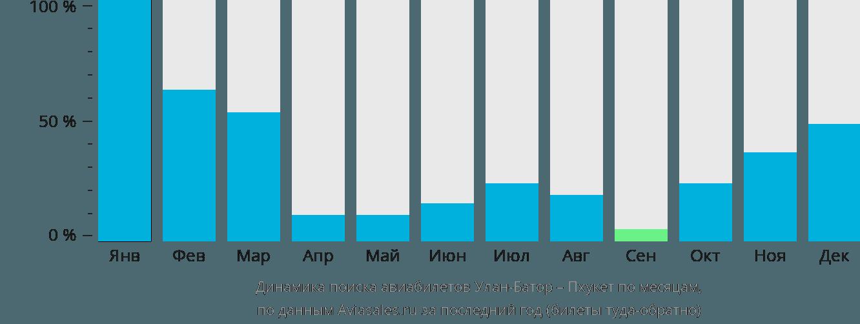 Динамика поиска авиабилетов из Улан-Батора на Пхукет по месяцам