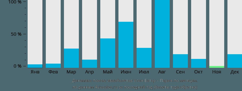 Динамика поиска авиабилетов из Улан-Батора в Париж по месяцам