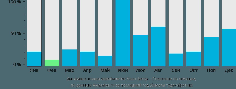 Динамика поиска авиабилетов из Улан-Батора в Стокгольм по месяцам