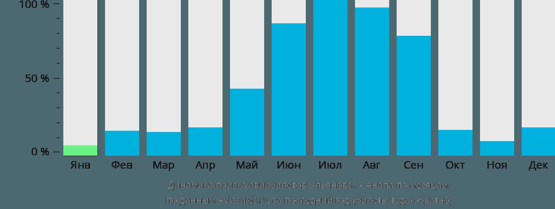 Динамика поиска авиабилетов из Ульяновска в Анапу по месяцам