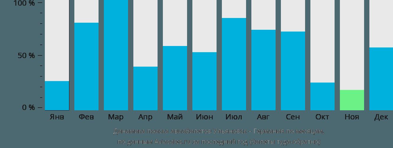 Динамика поиска авиабилетов из Ульяновска в Германию по месяцам
