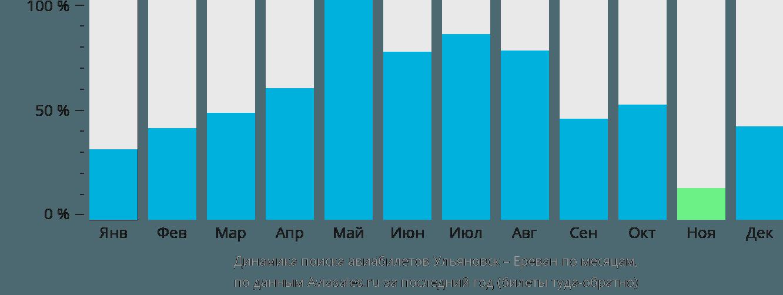 Динамика поиска авиабилетов из Ульяновска в Ереван по месяцам