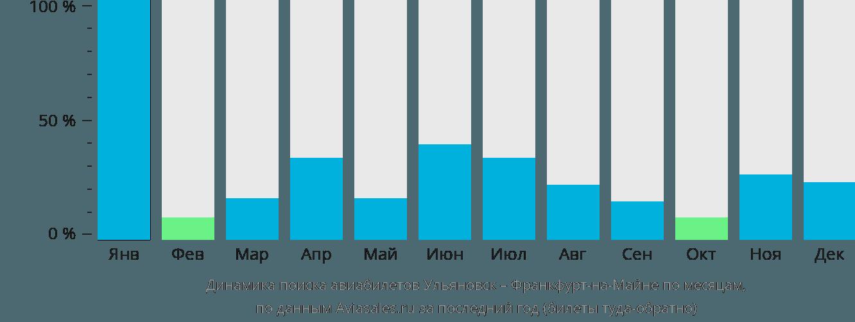 Динамика поиска авиабилетов из Ульяновска во Франкфурт-на-Майне по месяцам
