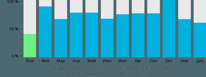 Динамика поиска авиабилетов из Ульяновска в Минеральные воды по месяцам