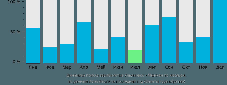 Динамика поиска авиабилетов из Ульяновска в Мюнхен по месяцам