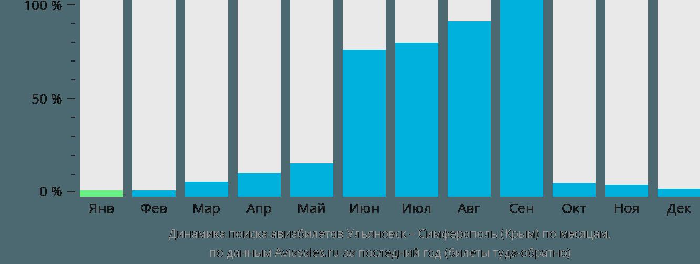 Динамика поиска авиабилетов из Ульяновска в Симферополь по месяцам