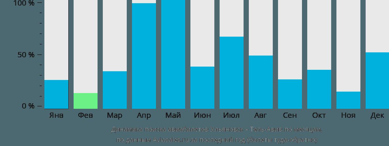 Динамика поиска авиабилетов из Ульяновска в Тель-Авив по месяцам