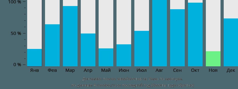 Динамика поиска авиабилетов из Умео по месяцам