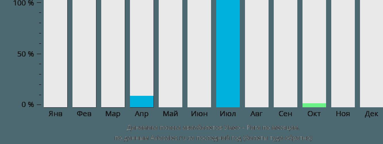 Динамика поиска авиабилетов из Умео в Ригу по месяцам