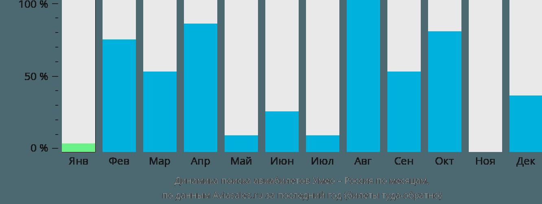 Динамика поиска авиабилетов из Умео в Россию по месяцам
