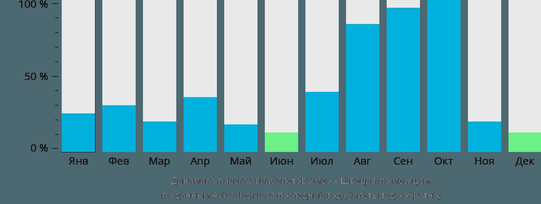 Динамика поиска авиабилетов из Умео в Швецию по месяцам