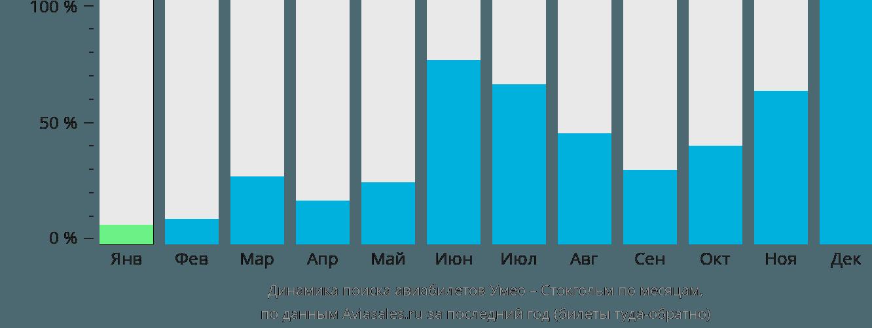 Динамика поиска авиабилетов из Умео в Стокгольм по месяцам