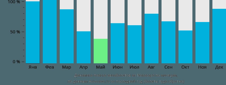Динамика поиска авиабилетов из Макасара по месяцам