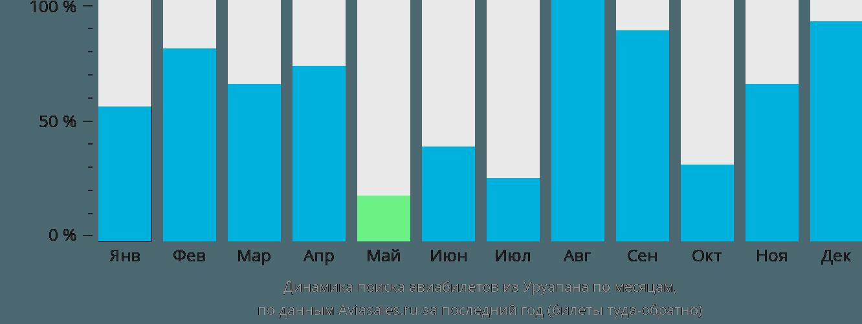 Динамика поиска авиабилетов из Уруапана по месяцам