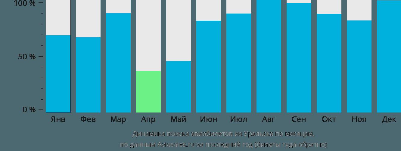 Динамика поиска авиабилетов из Уральска по месяцам