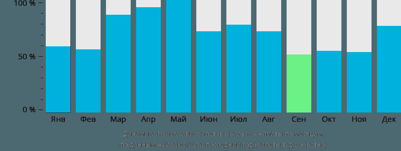 Динамика поиска авиабилетов из Уральска в Алматы по месяцам