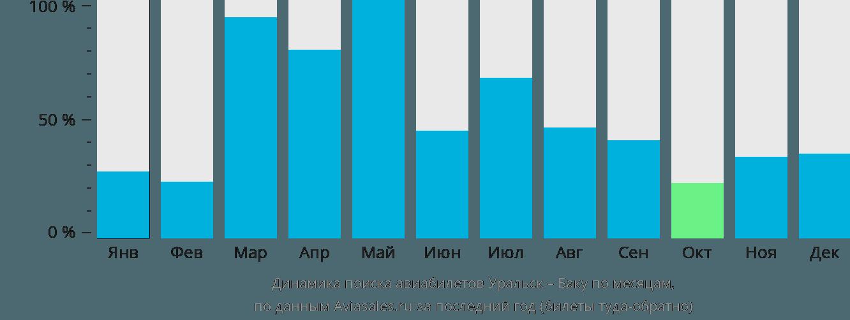 Динамика поиска авиабилетов из Уральска в Баку по месяцам