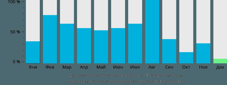 Динамика поиска авиабилетов из Уральска в Ереван по месяцам