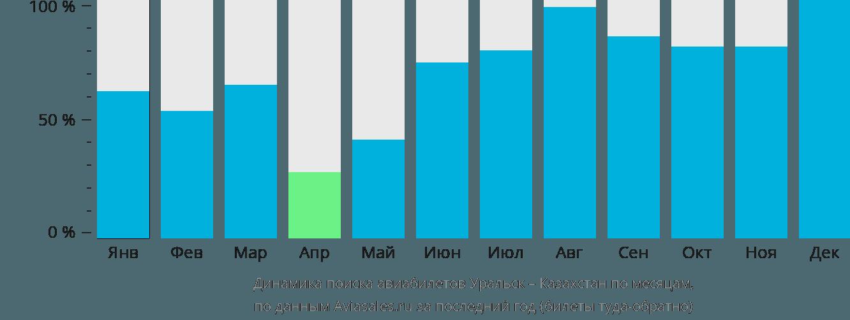 Динамика поиска авиабилетов из Уральска в Казахстан по месяцам