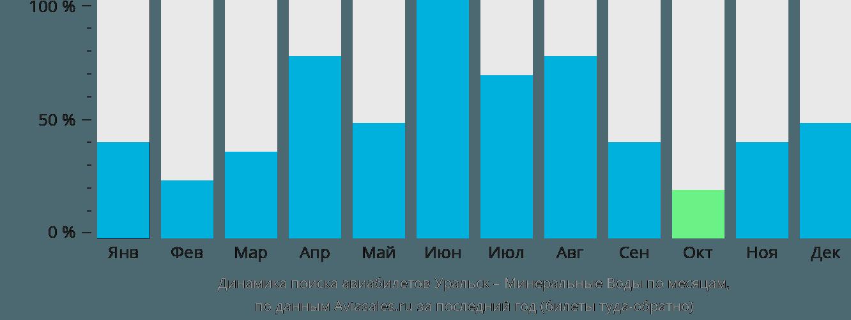 Динамика поиска авиабилетов из Уральска в Минеральные воды по месяцам